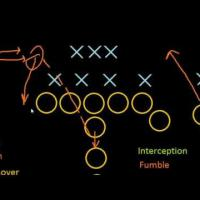 Introduction to Football: Turnovers