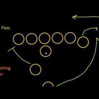 Introduction to Football: Rushing and Passing