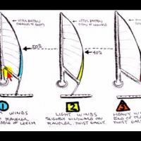 How to Shape the Mainsail for Beating