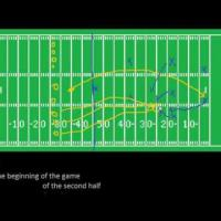 Introduction to Football: Kickoffs